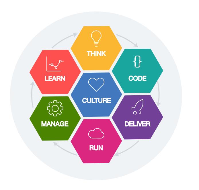 IBM Cloud Garage Method